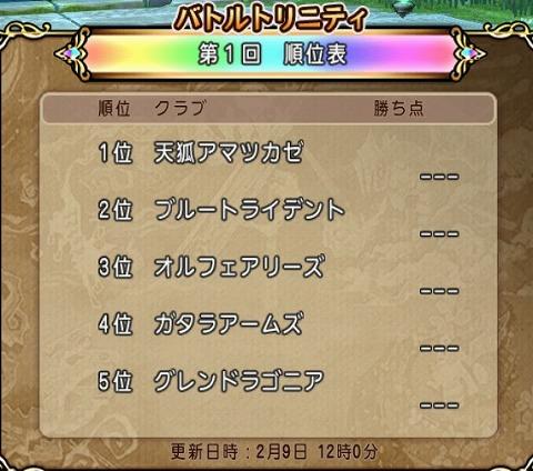 第1回バトルトリニティ対抗戦2月9日順位