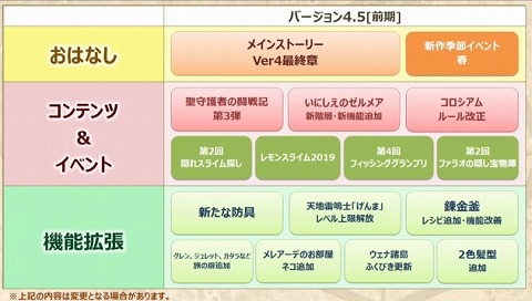 バージョン4.5前記