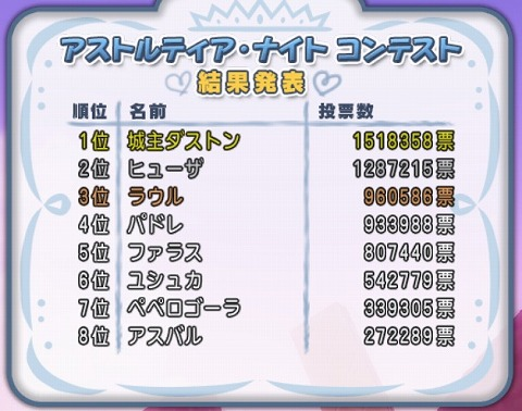 ドラクエ10第7回ナイト総選挙!投票結果