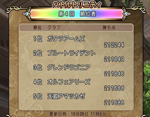 ドラクエ10第4回バトルトリニティ対抗戦10月26日11時順位