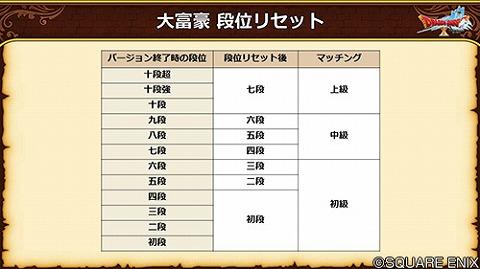 ドラクエ10大富豪段位リセット5.4